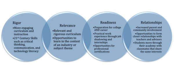 Rigor Relevance Relationships Readines