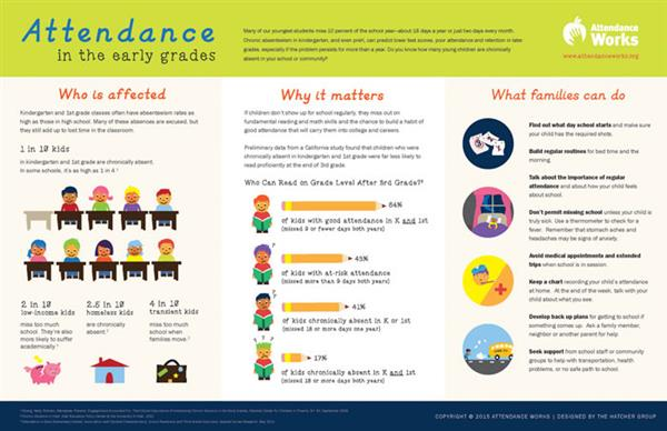 Attendance in the Early Grades - Attendance Works (www.attendanceworks.org)