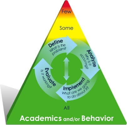 Academic & Behavior